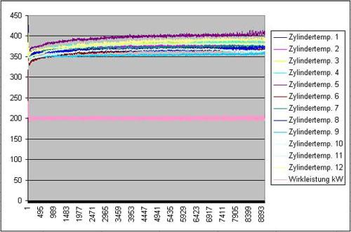 -Beispiel der RemoteGenDia® Aufzeichnung im normalen Betieb des Aggregates-