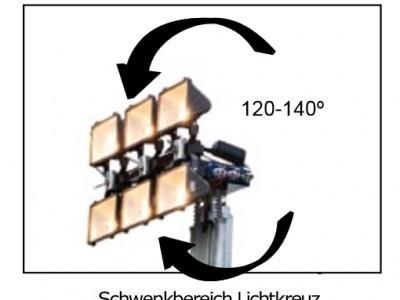 schwenkbereich-lichtkreuz